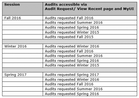 HawkID audits accessible by session, fall 2016 through spring 2017