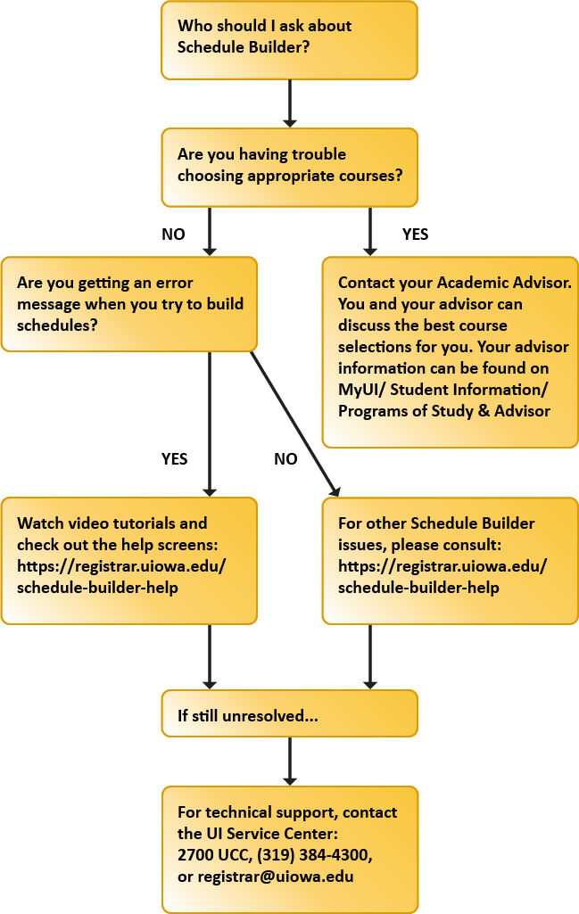 Who should I ask about Schedule Builder?